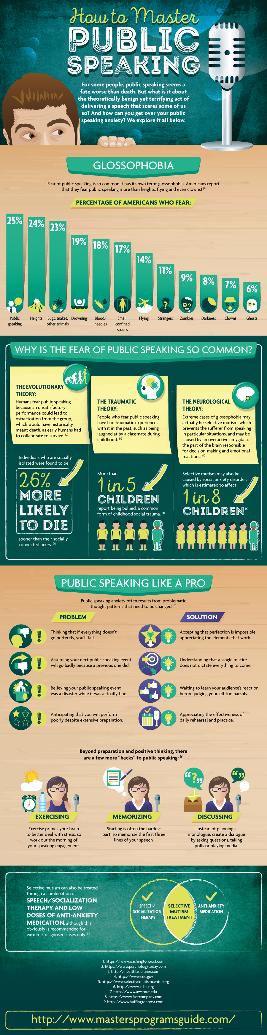 Glossophobia and Fear of Public Speaking