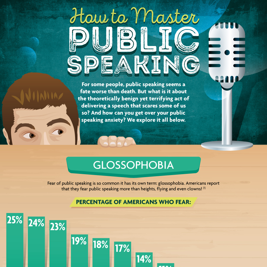 How To Master Public Speaking, Quickly and Easily
